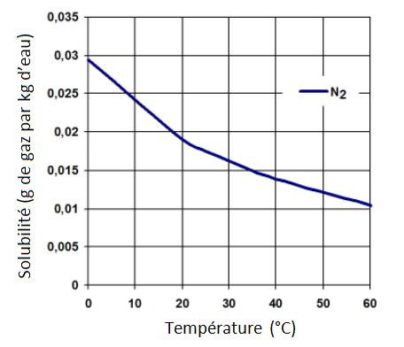 Effet de la temp rature sur la solubilit des gaz dans l 39 eau - Colmater une fuite d eau sous pression ...